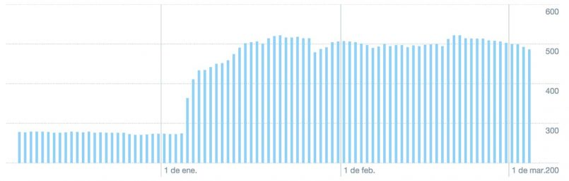 Estadísticas de como conseguir 500 seguidores 02